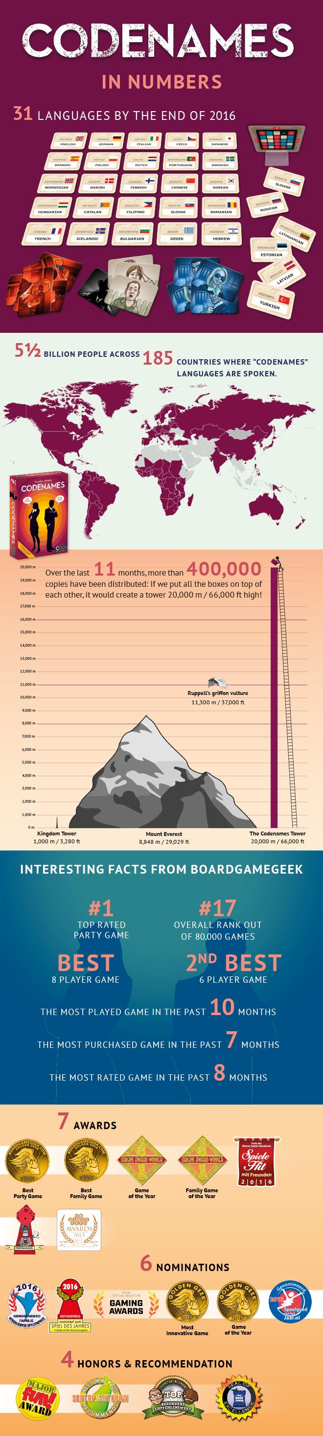 Codenames Summary Infographic